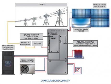 IES – Integrated Energy System Climatizzazione invernale e estiva in un unico sistema
